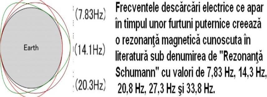 25. Frecvența Schumann